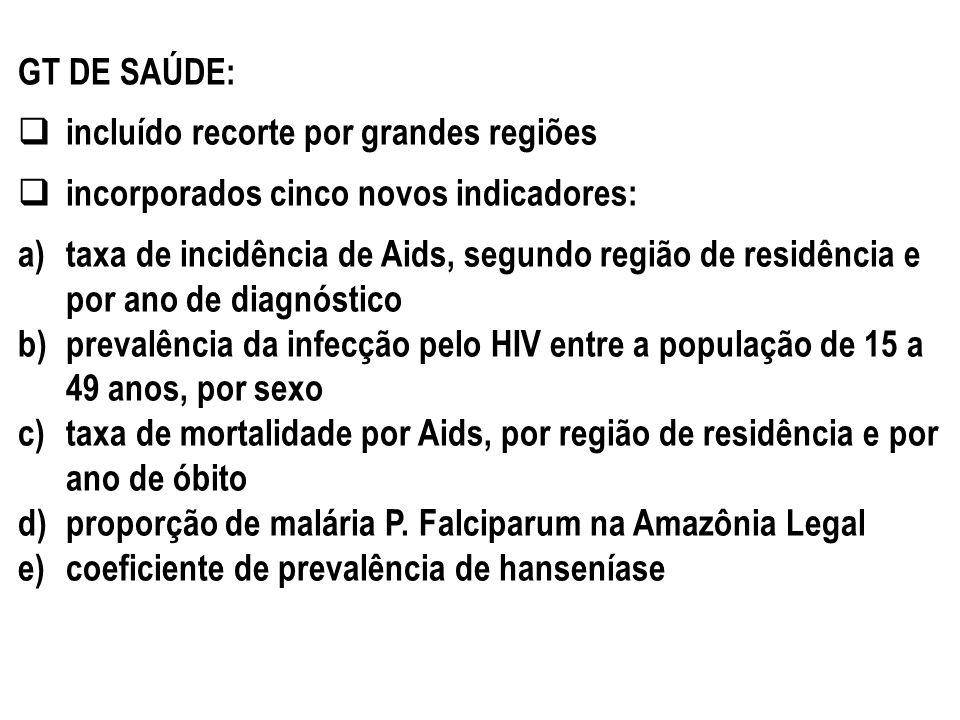 GT DE SAÚDE: incluído recorte por grandes regiões incorporados cinco novos indicadores: a)taxa de incidência de Aids, segundo região de residência e p