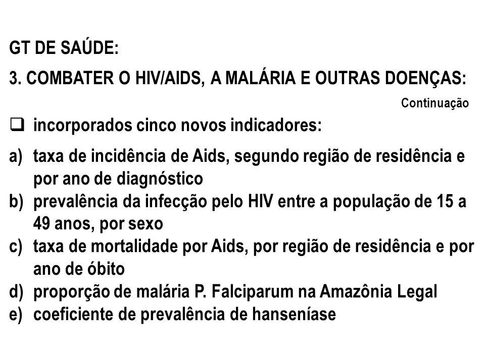 GT DE SAÚDE: 3. COMBATER O HIV/AIDS, A MALÁRIA E OUTRAS DOENÇAS: incorporados cinco novos indicadores: a)taxa de incidência de Aids, segundo região de