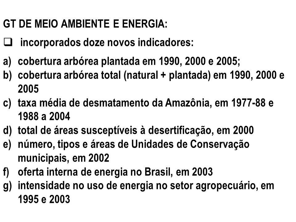 GT DE MEIO AMBIENTE E ENERGIA: incorporados doze novos indicadores: a)cobertura arbórea plantada em 1990, 2000 e 2005; b)cobertura arbórea total (natu