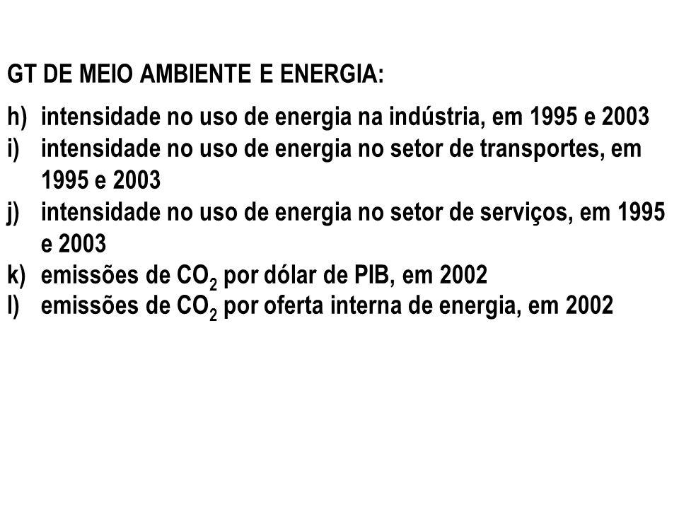 GT DE MEIO AMBIENTE E ENERGIA: h)intensidade no uso de energia na indústria, em 1995 e 2003 i)intensidade no uso de energia no setor de transportes, e