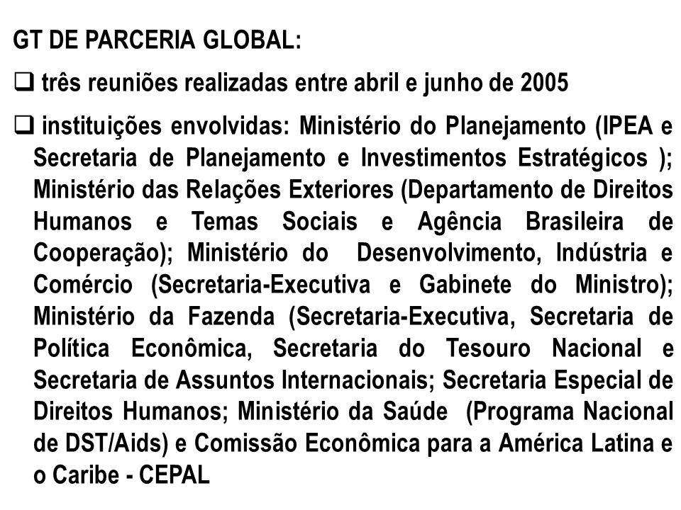 GT DE PARCERIA GLOBAL: três reuniões realizadas entre abril e junho de 2005 instituições envolvidas: Ministério do Planejamento (IPEA e Secretaria de