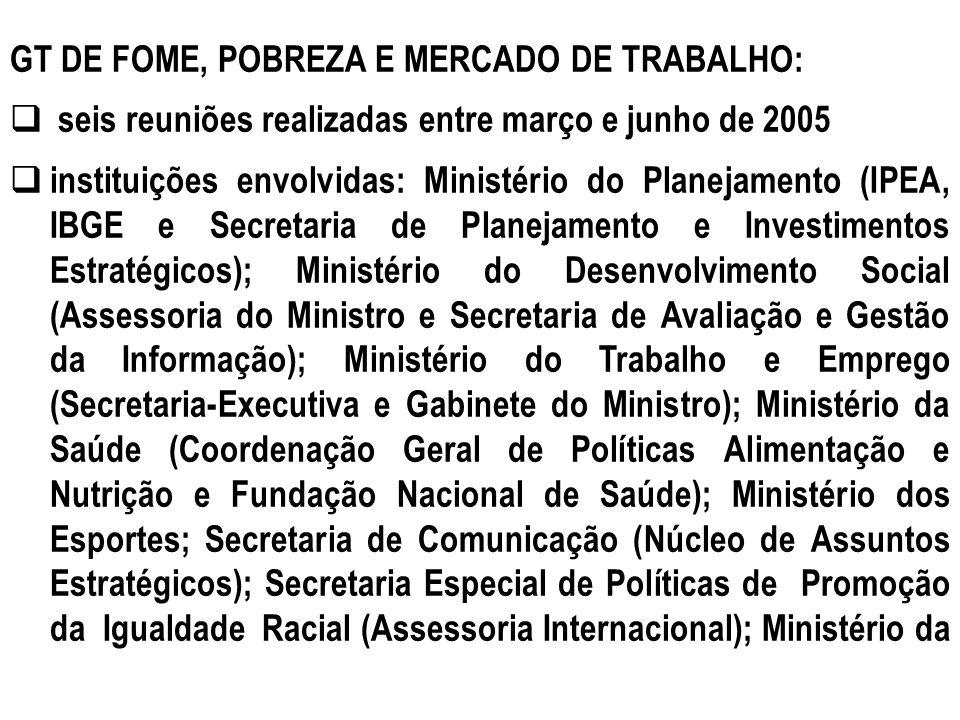GT DE FOME, POBREZA E MERCADO DE TRABALHO: seis reuniões realizadas entre março e junho de 2005 instituições envolvidas: Ministério do Planejamento (I