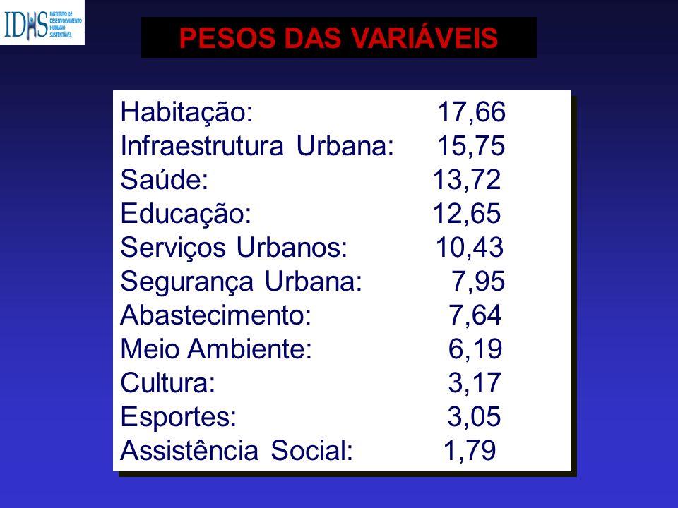 Habitação: 17,66 Infraestrutura Urbana: 15,75 Saúde: 13,72 Educação: 12,65 Serviços Urbanos: 10,43 Segurança Urbana: 7,95 Abastecimento: 7,64 Meio Amb