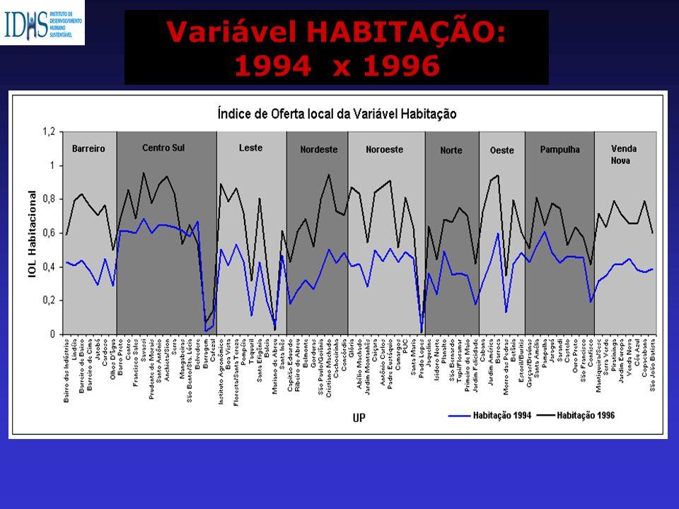Variável HABITAÇÃO: 1994 x 1996