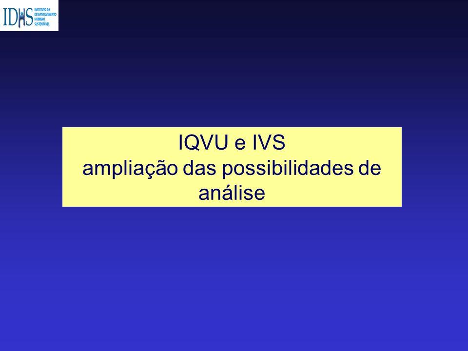 IQVU e IVS ampliação das possibilidades de análise