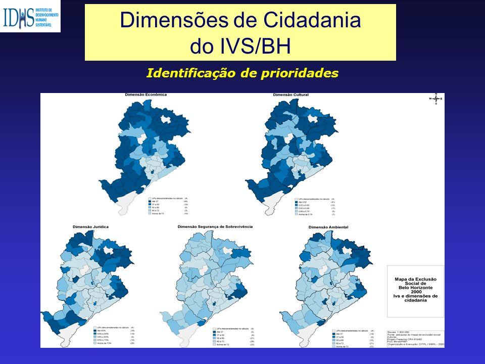 Dimensões de Cidadania do IVS/BH Identificação de prioridades