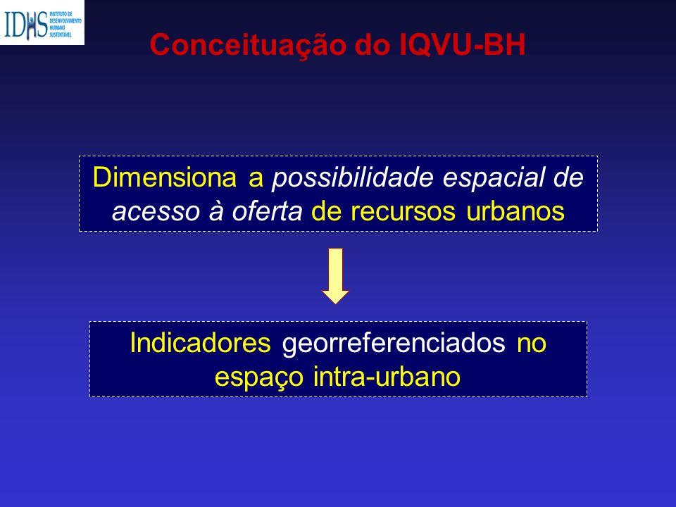 Conceituação do IQVU-BH Dimensiona a possibilidade espacial de acesso à oferta de recursos urbanos Indicadores georreferenciados no espaço intra-urban