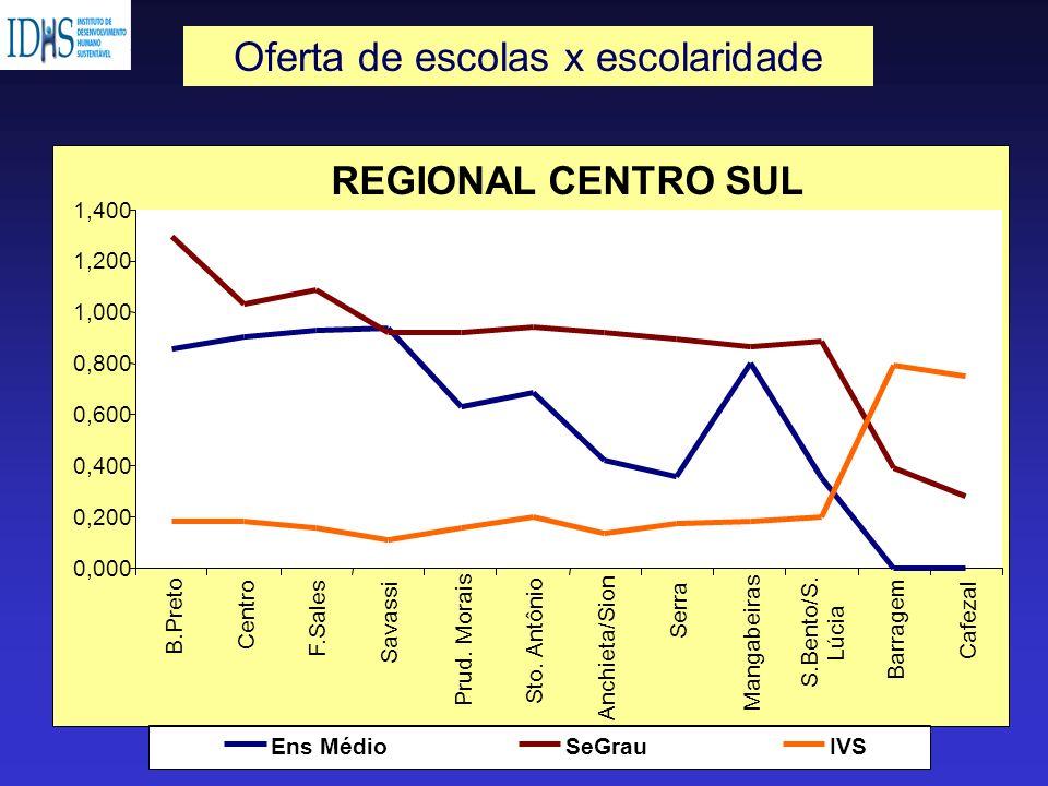 REGIONAL CENTRO SUL 0,000 0,200 0,400 0,600 0,800 1,000 1,200 1,400 B.Preto Centro F.Sales Savassi Prud. Morais Sto. Antônio Anchieta/Sion Serra Manga