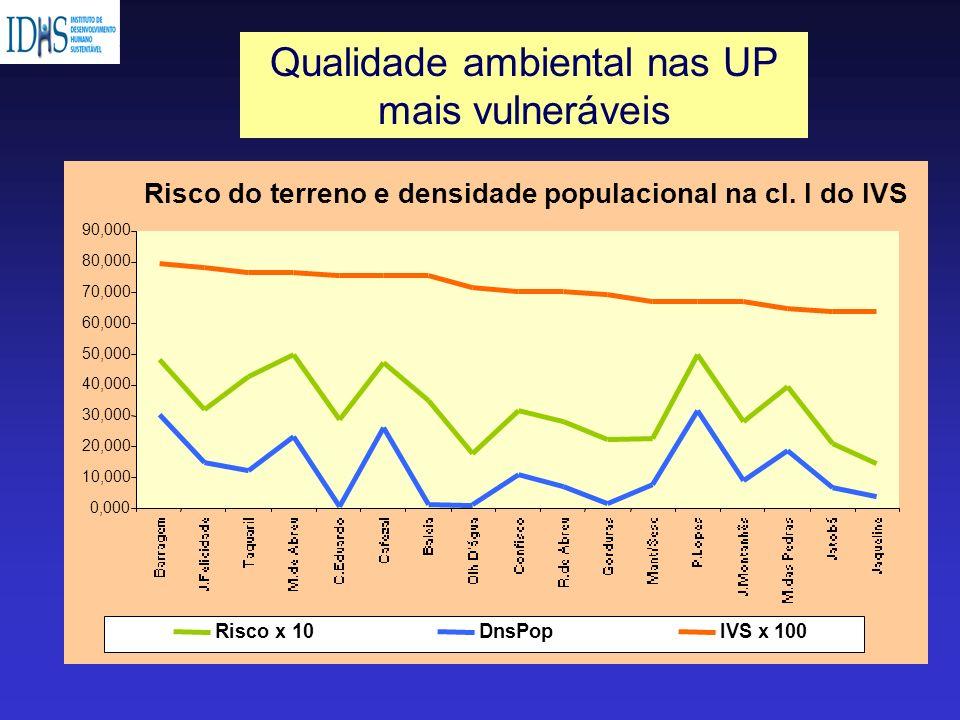 Qualidade ambiental nas UP mais vulneráveis Risco do terreno e densidade populacional na cl. I do IVS 0,000 10,000 20,000 30,000 40,000 50,000 60,000