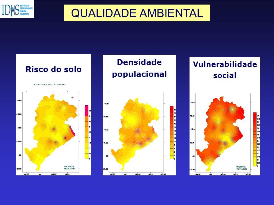 Risco do solo Densidade populacional Vulnerabilidade social QUALIDADE AMBIENTAL