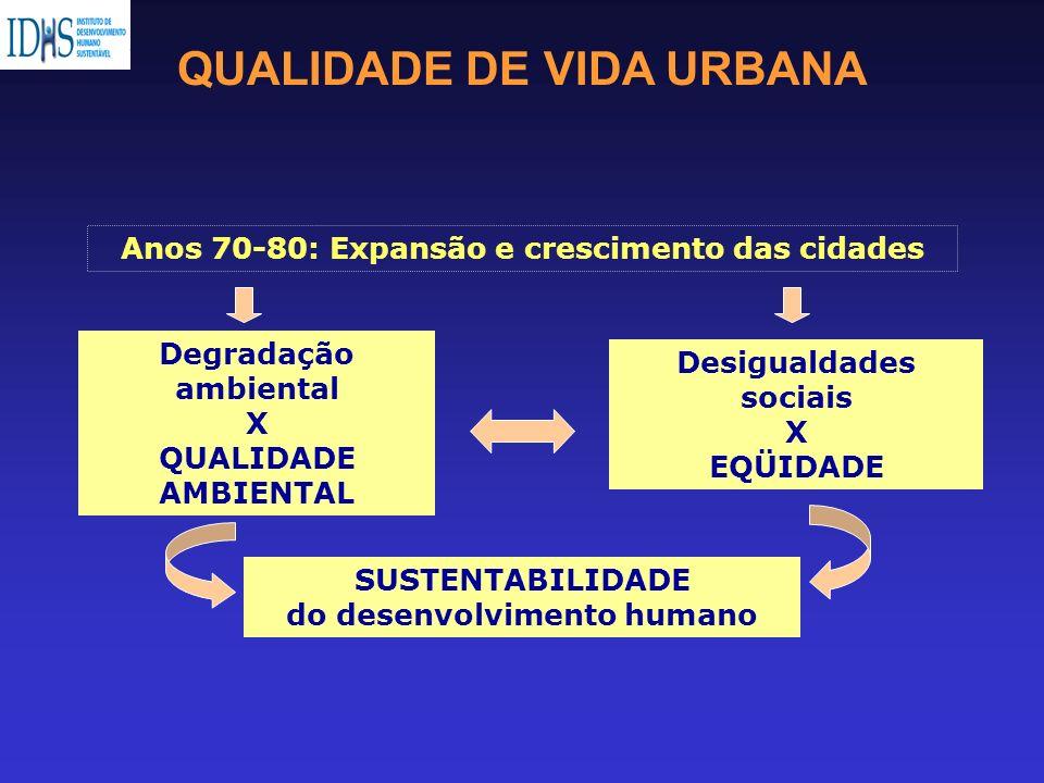 Anos 70-80: Expansão e crescimento das cidades Degradação ambiental X QUALIDADE AMBIENTAL Desigualdades sociais X EQÜIDADE QUALIDADE DE VIDA URBANA SU