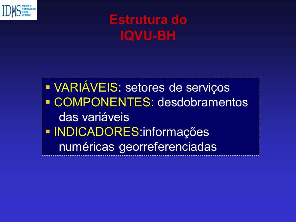 VARIÁVEIS: setores de serviços COMPONENTES: desdobramentos das variáveis INDICADORES:informações numéricas georreferenciadas Estrutura do IQVU-BH
