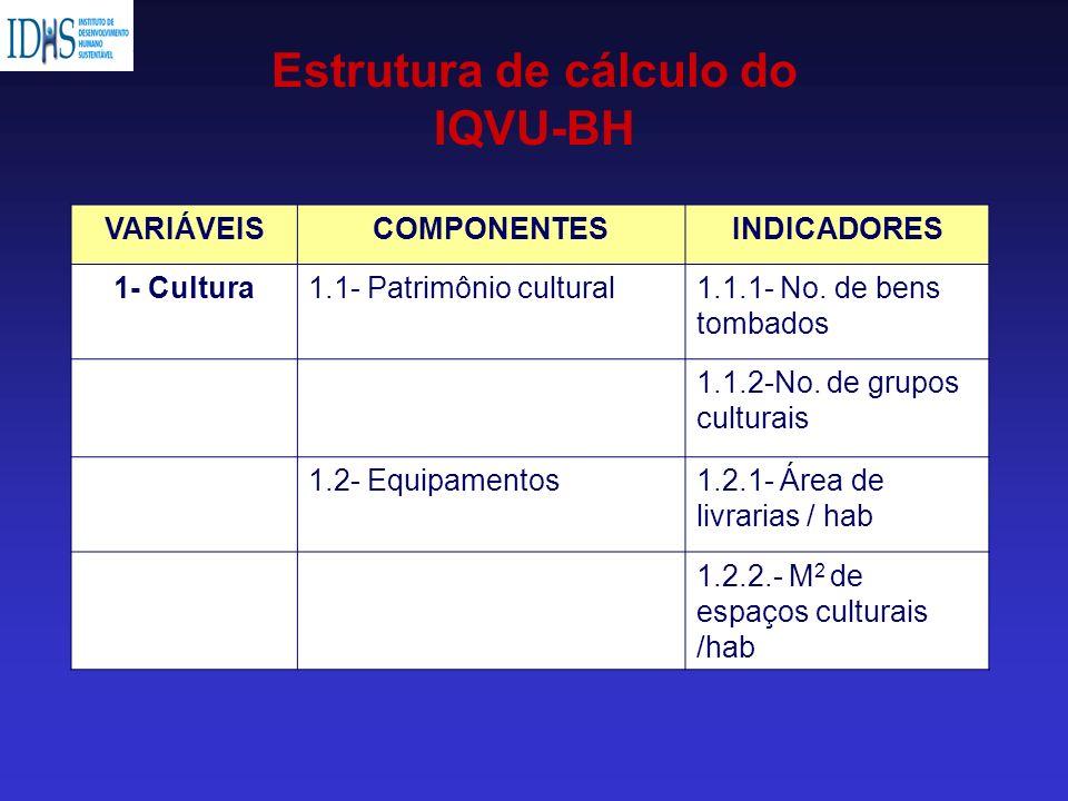 VARIÁVEISCOMPONENTESINDICADORES 1- Cultura1.1- Patrimônio cultural1.1.1- No. de bens tombados 1.1.2-No. de grupos culturais 1.2- Equipamentos1.2.1- Ár