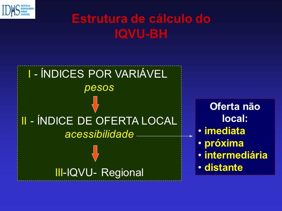 I - ÍNDICES POR VARIÁVEL pesos II - ÍNDICE DE OFERTA LOCAL acessibilidade III-IQVU- Regional Oferta não local: imediata próxima intermediária distante