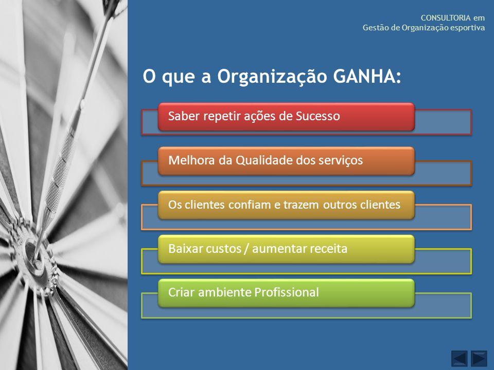 CONSULTORIA em Gestão de Organização esportiva O que a Organização GANHA: Saber repetir ações de SucessoMelhora da Qualidade dos serviços Os clientes