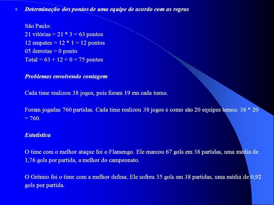 Determinação dos pontos de uma equipe de acordo com as regras São Paulo: 21 vitórias = 21 * 3 = 63 pontos 12 empates = 12 * 1 = 12 pontos 05 derrotas