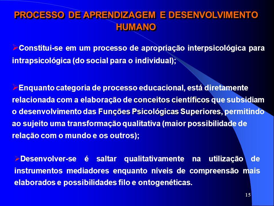 15 PROCESSO DE APRENDIZAGEM E DESENVOLVIMENTO HUMANO Constitui-se em um processo de apropriação interpsicológica para intrapsicológica (do social para