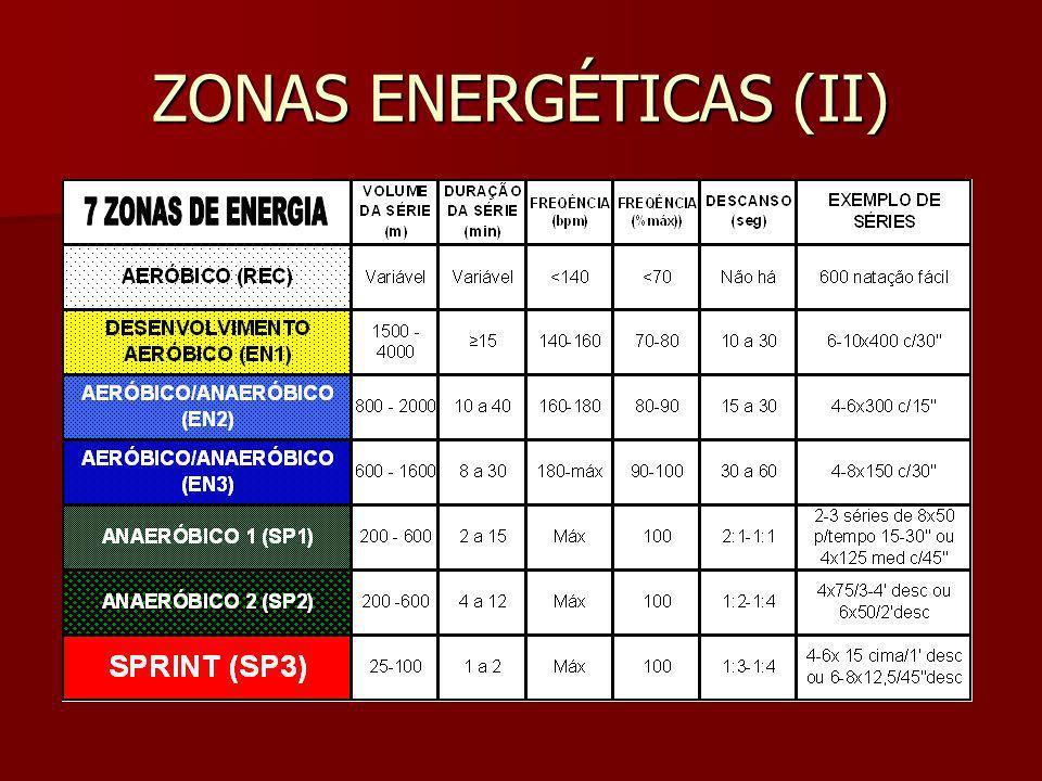 ZONAS ENERGÉTICAS (I)