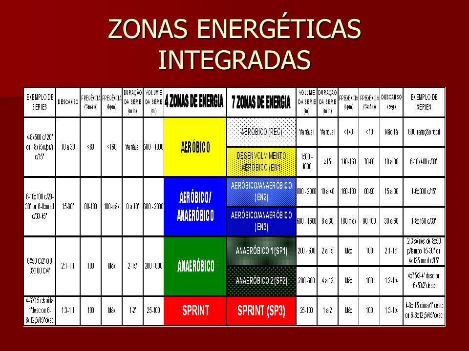 ZONAS ENERGÉTICAS (II)