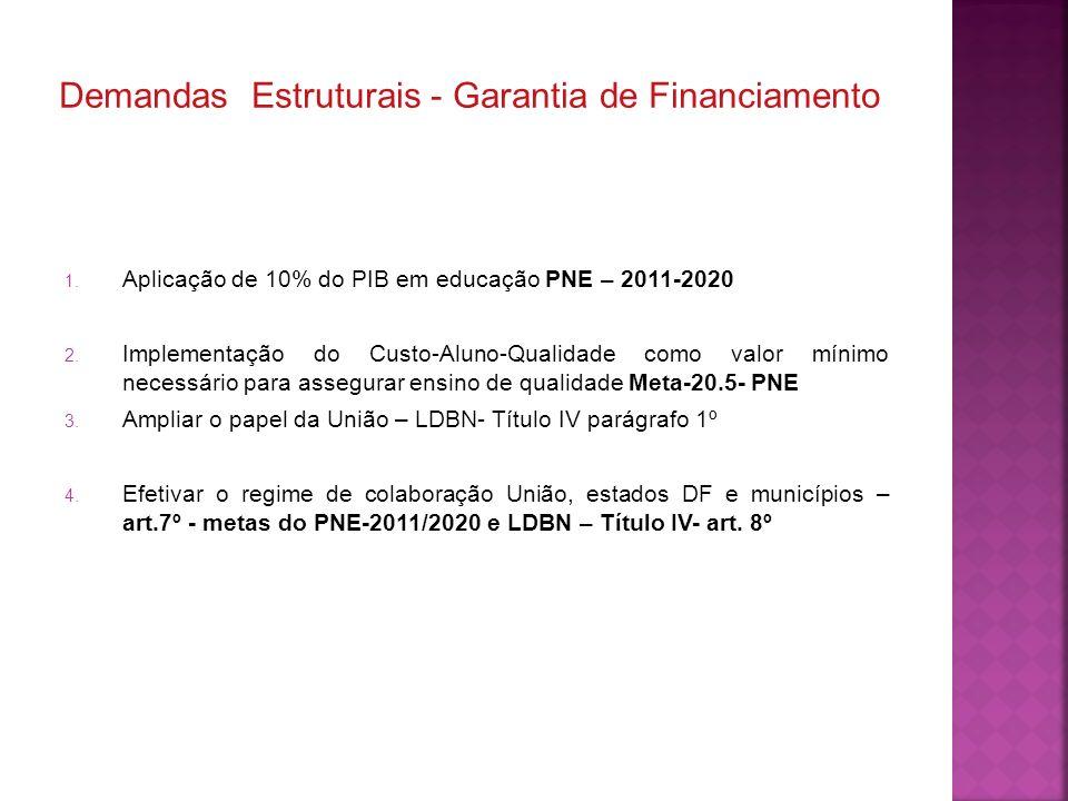 1. Aplicação de 10% do PIB em educação PNE – 2011-2020 2. Implementação do Custo-Aluno-Qualidade como valor mínimo necessário para assegurar ensino de