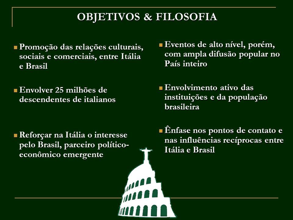 OBJETIVOS & FILOSOFIA Promoção das relações culturais, sociais e comerciais, entre Itália e Brasil Promoção das relações culturais, sociais e comercia