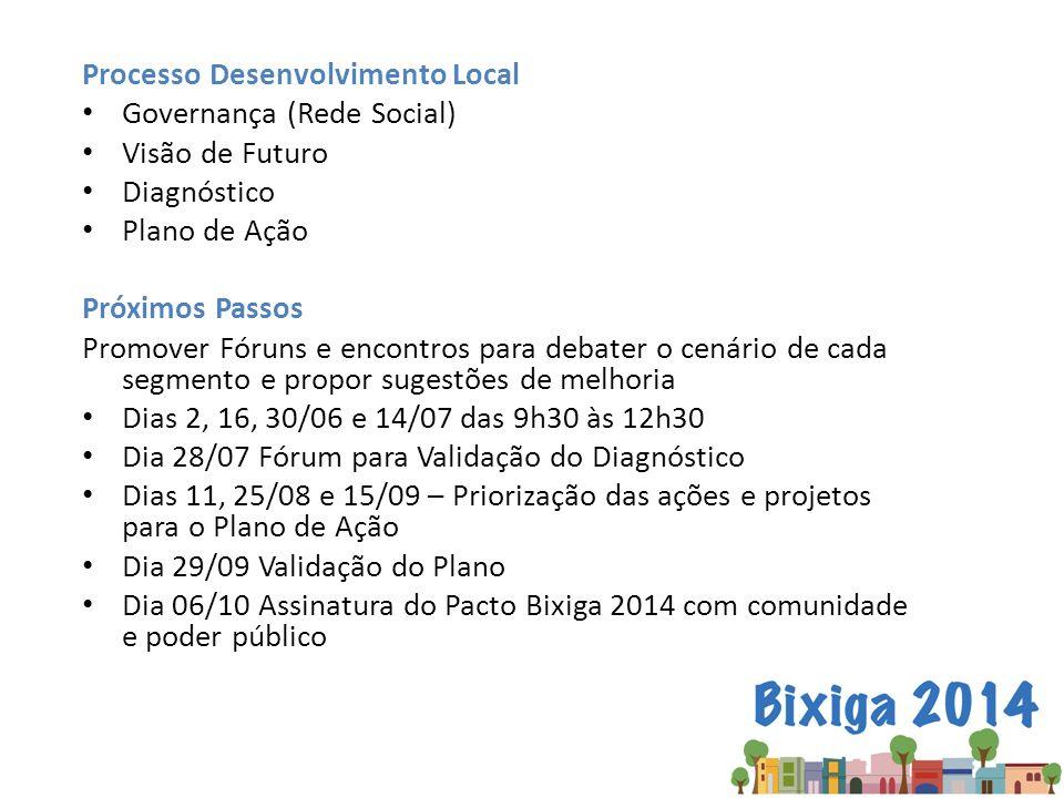 Processo Desenvolvimento Local Governança (Rede Social) Visão de Futuro Diagnóstico Plano de Ação Próximos Passos Promover Fóruns e encontros para deb