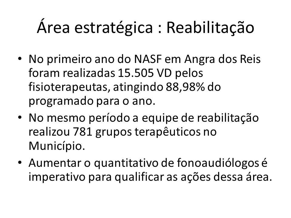 Área estratégica : Reabilitação No primeiro ano do NASF em Angra dos Reis foram realizadas 15.505 VD pelos fisioterapeutas, atingindo 88,98% do progra