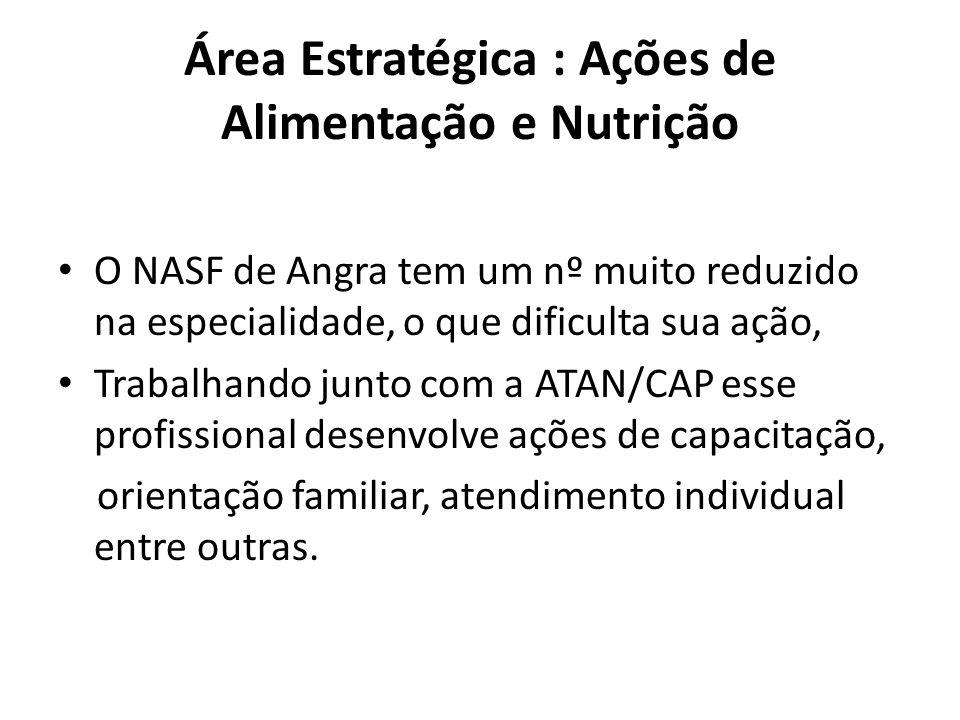 Área Estratégica : Ações de Alimentação e Nutrição O NASF de Angra tem um nº muito reduzido na especialidade, o que dificulta sua ação, Trabalhando ju