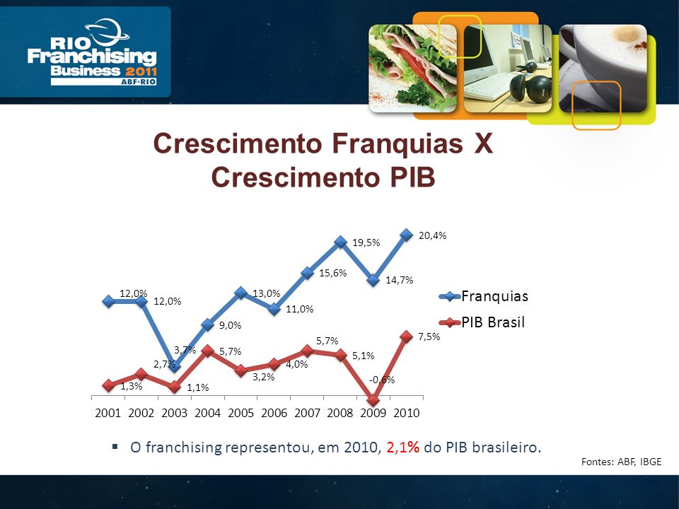 Crescimento Franquias X Crescimento PIB O franchising representou, em 2010, 2,1% do PIB brasileiro.