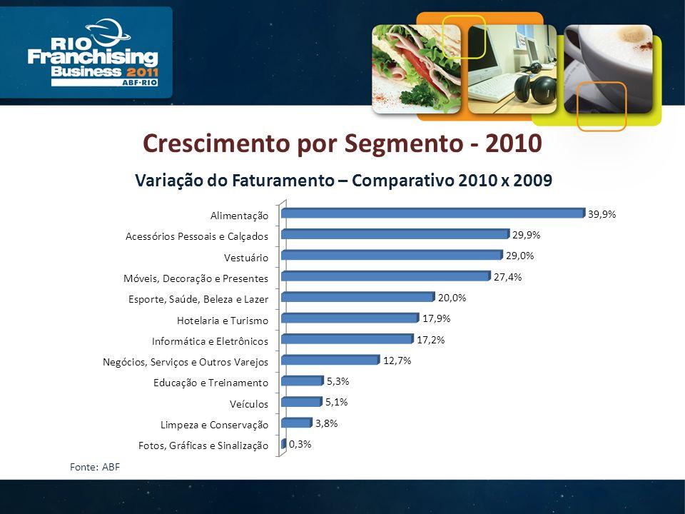 Crescimento por Segmento - 2010 Variação do Faturamento – Comparativo 2010 x 2009