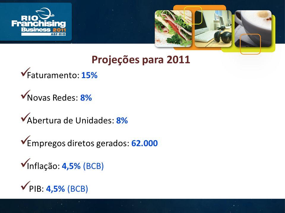 Projeções para 2011 Faturamento: 15% Novas Redes: 8% Abertura de Unidades: 8% Empregos diretos gerados: 62.000 Inflação: 4,5% (BCB) PIB: 4,5% (BCB)
