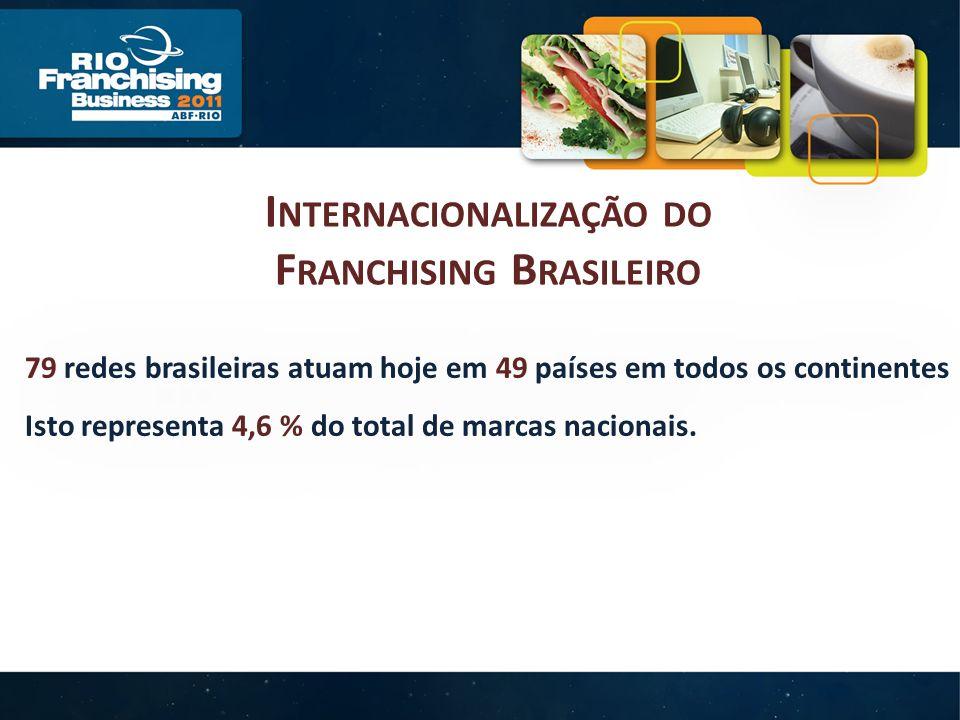 I NTERNACIONALIZAÇÃO DO F RANCHISING B RASILEIRO 79 redes brasileiras atuam hoje em 49 países em todos os continentes Isto representa 4,6 % do total de marcas nacionais.
