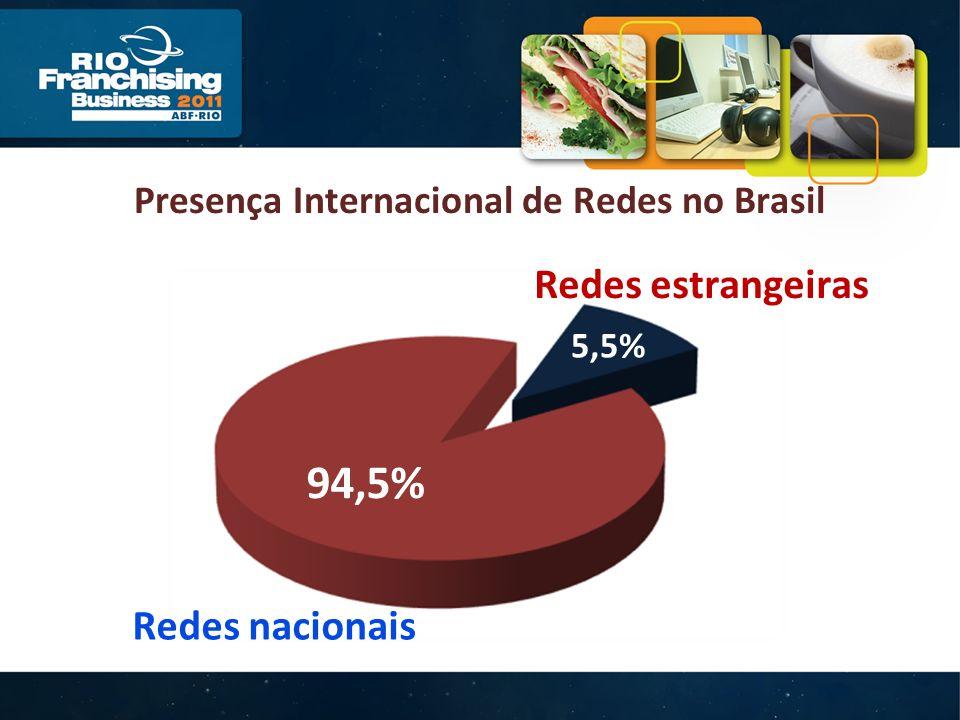 Presença Internacional de Redes no Brasil Redes estrangeiras Redes nacionais 94,5% 5,5%