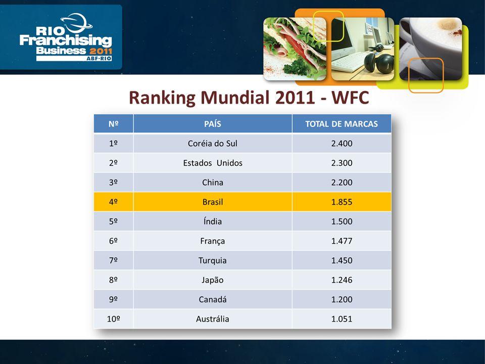 Ranking Mundial 2011 - WFC