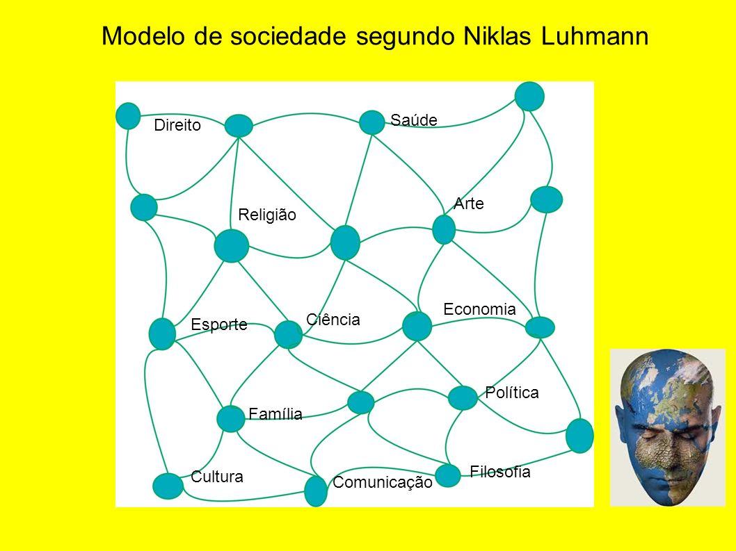 Modelo de sociedade segundo Niklas Luhmann Direito Religião Economia Ciência Família Política Arte Esporte Cultura Comunicação Filosofia Saúde