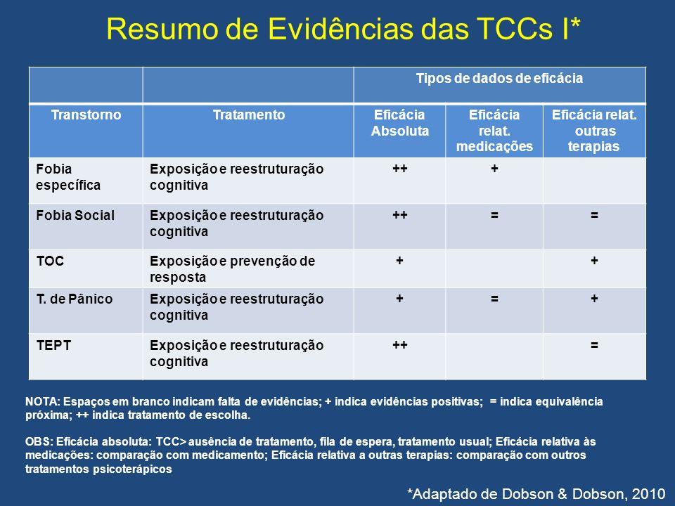 Resumo de Evidências das TCCs I* Tipos de dados de eficácia TranstornoTratamentoEficácia Absoluta Eficácia relat. medicações Eficácia relat. outras te