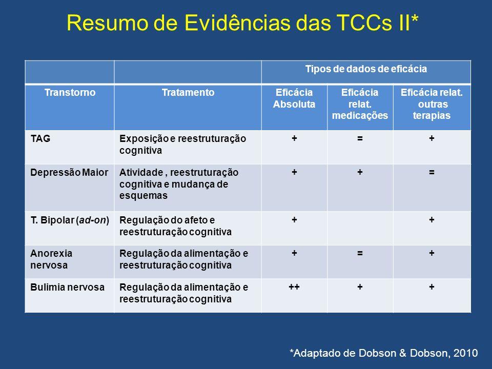 Resumo de Evidências das TCCs II* Tipos de dados de eficácia TranstornoTratamentoEficácia Absoluta Eficácia relat. medicações Eficácia relat. outras t