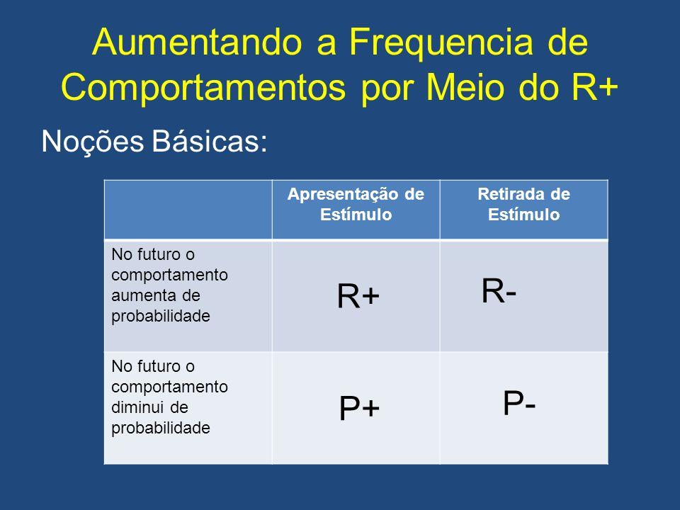 Aumentando a Frequencia de Comportamentos por Meio do R+ Noções Básicas: Apresentação de Estímulo Retirada de Estímulo No futuro o comportamento aumen