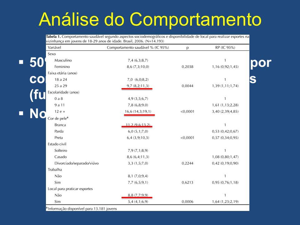 Análise do Comportamento 50% de mortes nos EUA causadas por comportamentos poucos saudáveis (fumo, má alimentação) No Brasil (Barreto e cols. 2009):