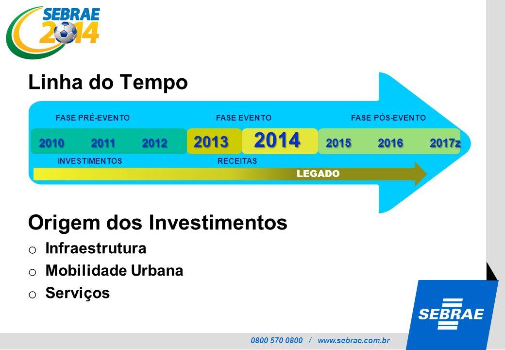 0800 570 0800 / www.sebrae.com.br FASE PRÉ-EVENTO FASE EVENTO FASE PÓS-EVENTO INVESTIMENTOS RECEITAS 2010 2011 2012 2013 2014 2015 2016 2017z LEGADO L