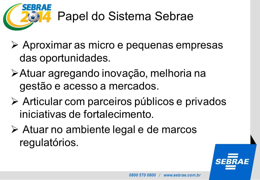 0800 570 0800 / www.sebrae.com.br Estratégia de Atuação MERCADO Identificação de demandas (Oportunidades) MERCADO Aproximação comercial Desenvolvimento Empresarial Realização de Negócios Exigências de mercado (Requisitos)