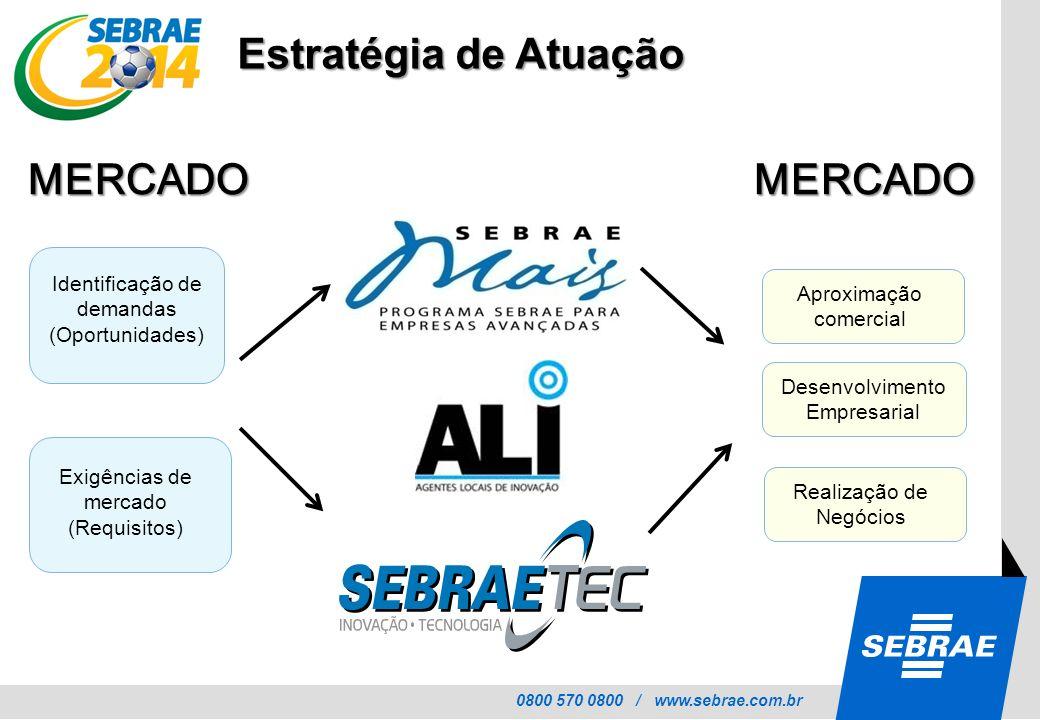 0800 570 0800 / www.sebrae.com.br Estratégia de Atuação MERCADO Identificação de demandas (Oportunidades) MERCADO Aproximação comercial Desenvolviment