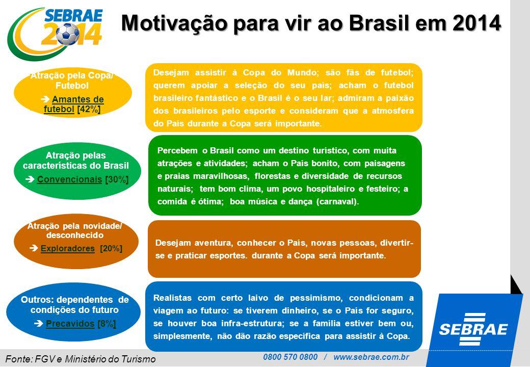 0800 570 0800 / www.sebrae.com.br Motivação para vir ao Brasil em 2014 Desejam assistir à Copa do Mundo; são fãs de futebol; querem apoiar a seleção d