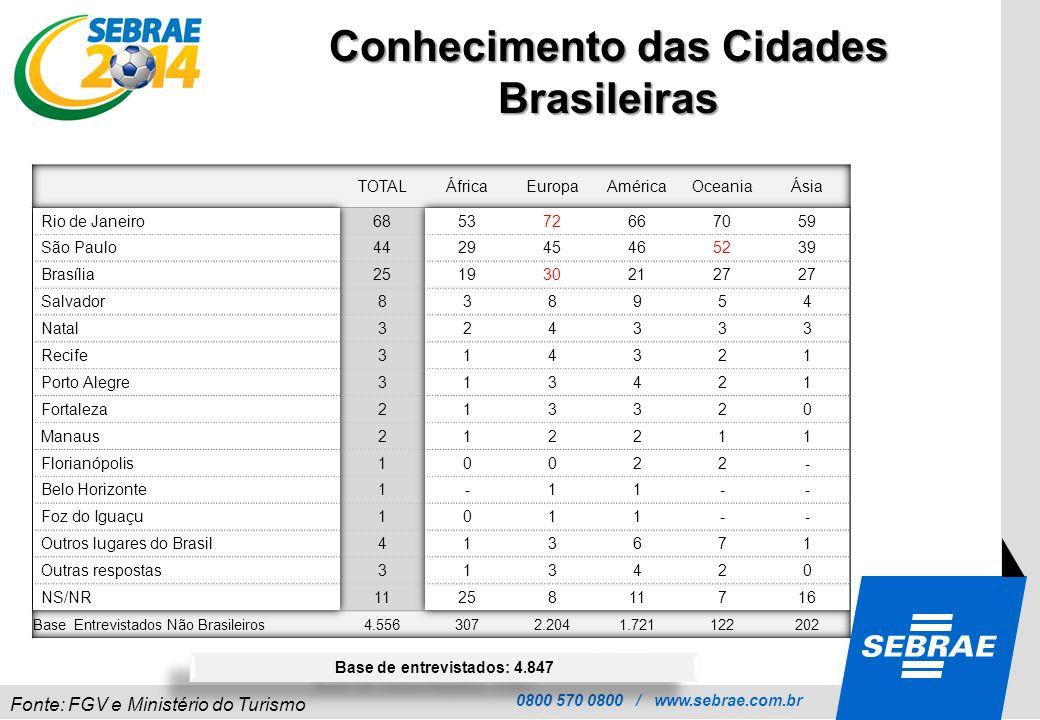 0800 570 0800 / www.sebrae.com.br Conhecimento das Cidades Brasileiras Fonte: FGV e Ministério do Turismo Base de entrevistados: 4.847