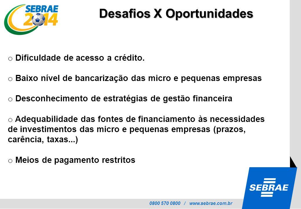 0800 570 0800 / www.sebrae.com.br Desafios X Oportunidades o Dificuldade de acesso a crédito. o Baixo nível de bancarização das micro e pequenas empre