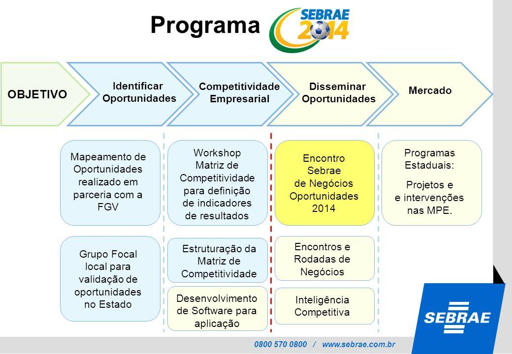 0800 570 0800 / www.sebrae.com.br OBJETIVO Identificar Oportunidades Competitividade Empresarial Disseminar Oportunidades Mercado Mapeamento de Oportu