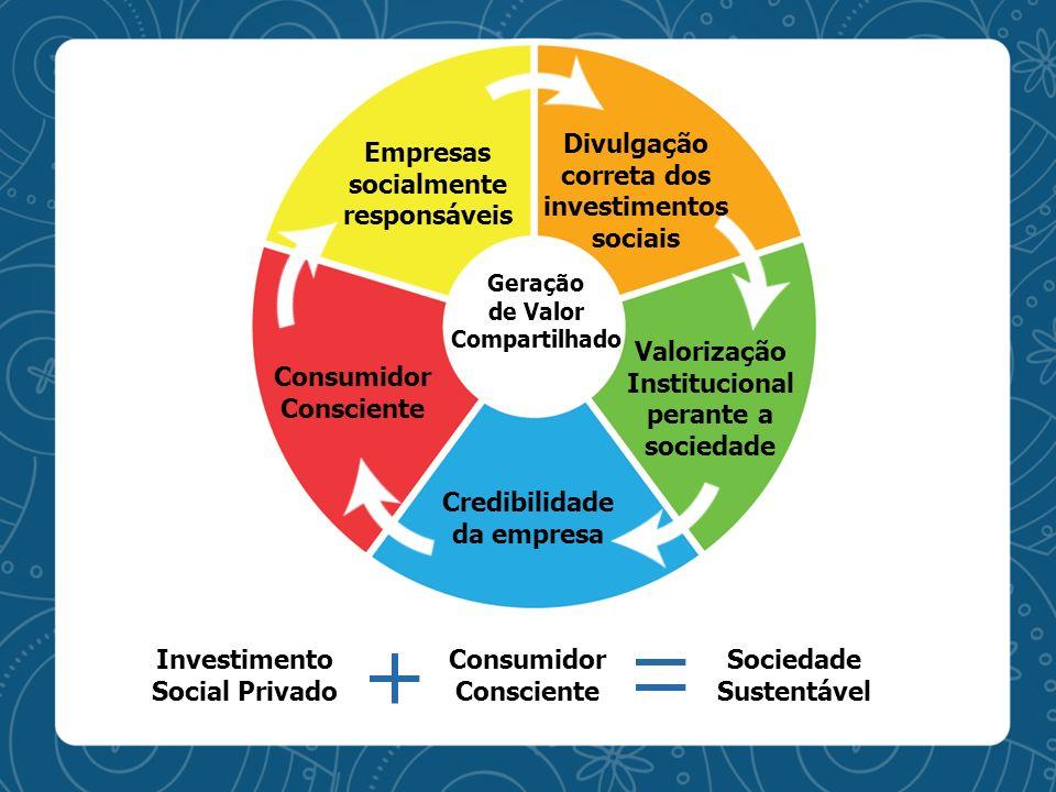Empresas socialmente responsáveis Divulgação correta dos investimentos sociais Valorização Institucional perante a sociedade Credibilidade da empresa
