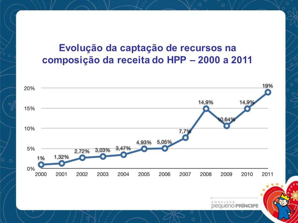 Evolução da captação de recursos na composição da receita do HPP – 2000 a 2011