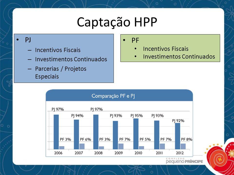 Captação HPP PJ – Incentivos Fiscais – Investimentos Continuados – Parcerias / Projetos Especiais PF Incentivos Fiscais Investimentos Continuados