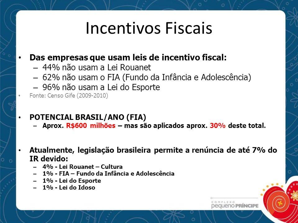 Incentivos Fiscais Das empresas que usam leis de incentivo fiscal: – 44% não usam a Lei Rouanet – 62% não usam o FIA (Fundo da Infância e Adolescência